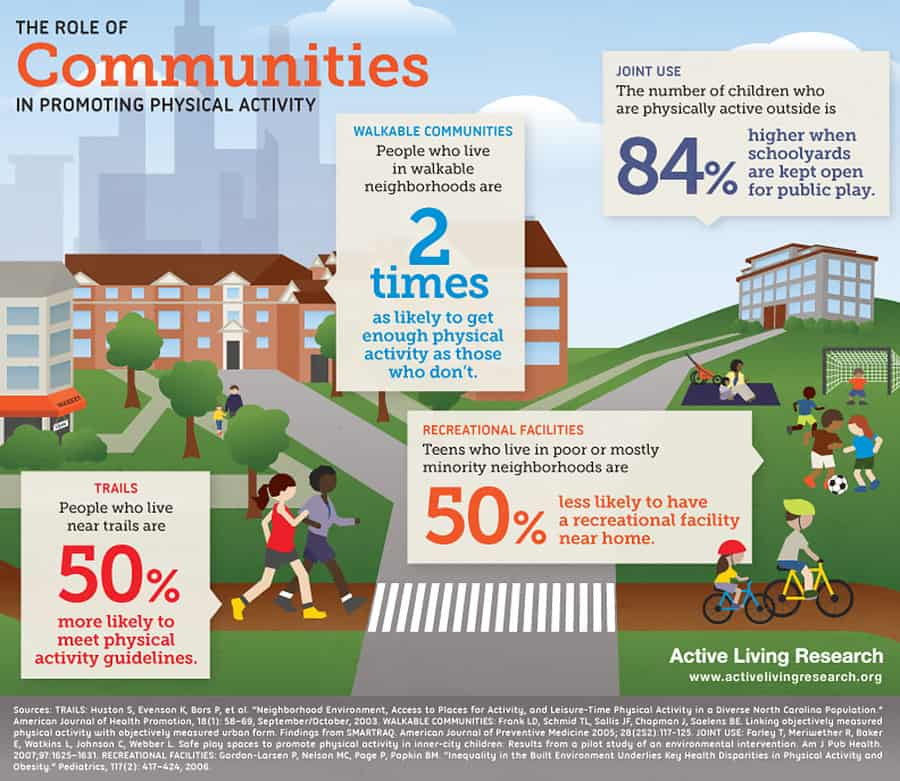 Communities play a large role in promoting physical activity